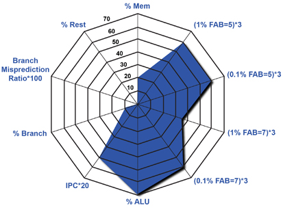 Eembc embedded microprocessor benchmarks the kiviat graph above which visualizes multivariable data in a way that easily reveals program ccuart Choice Image